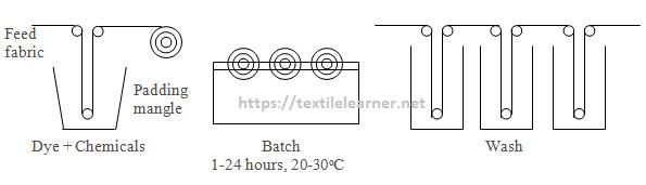 Pad-batch cold method