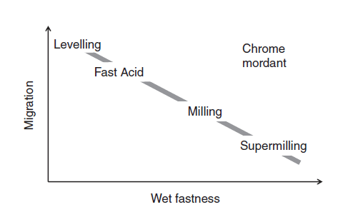 Relative migration and fastness properties of acid dyes on wool