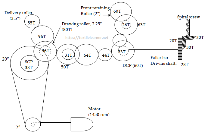 gearing diagram of 3rd draw frame