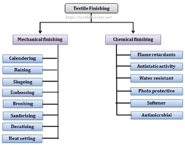 classification of textile finishing