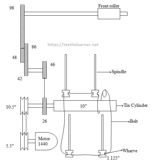 gearing diagram of ring frame