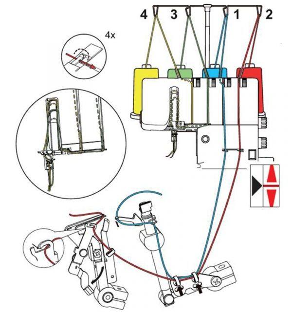 thread path of overlock machine