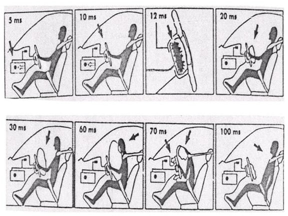 Operation sequence of airbag