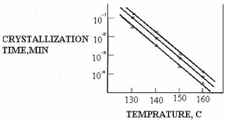 Relationship between rate of crystallization and temperature for PP of various molecular weights.