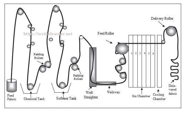 Schematic representation of solution tank in a stenter