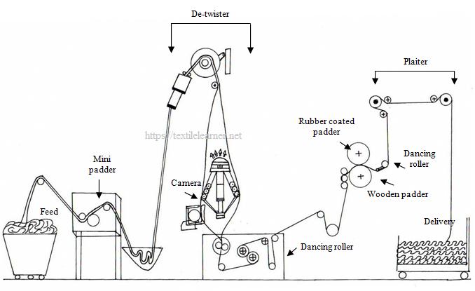 fabric path diagram of slitting machine