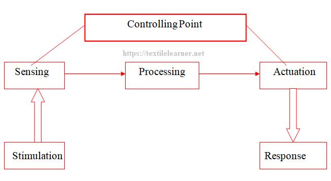 Schematic diagram of working procedure of Smart Textile