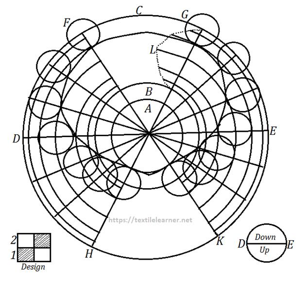 Plain weave mechanism