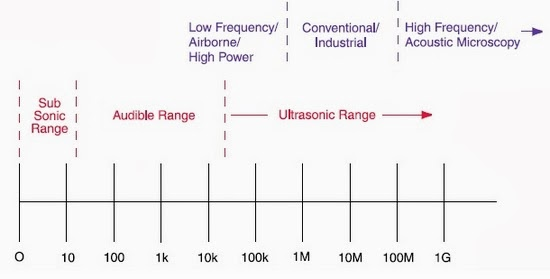 All the units are expressed in Cycles or Hertz