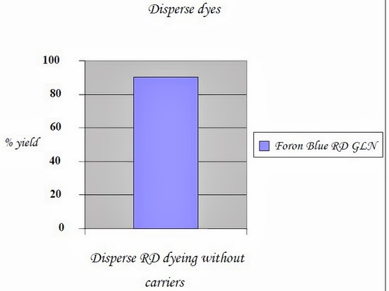 Disperse dyes RD without carriers
