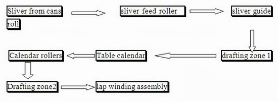 Drawframe Material flow chart
