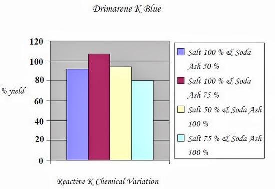 Drimarene K Blue1
