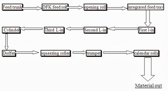 Material flow of Carding