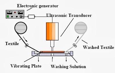 ultrasonic washing