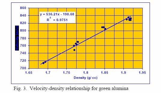 velocity density relationship for green alumina