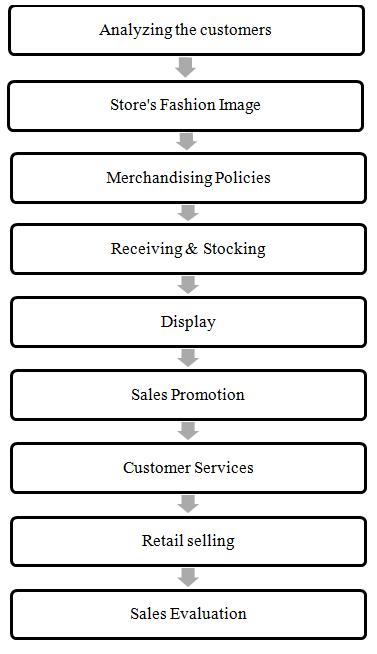 Apparel Retail Merchandising Process