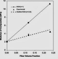 Comparison between tensile modulus
