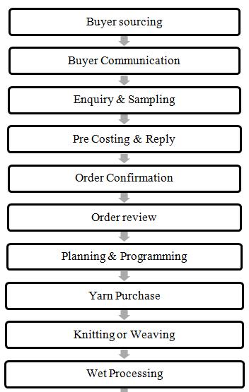 Process flow in Apparel industries