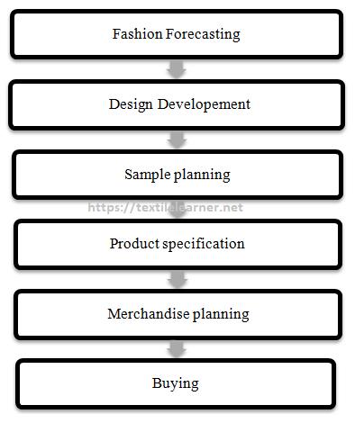 Process flow of fashion merchandiser