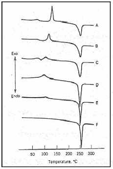 TDA curves of PET yarns spun at different spinning speeds [m/min], A-2000, B-3000, C-4000, D-4500, E-5000, F-6000.