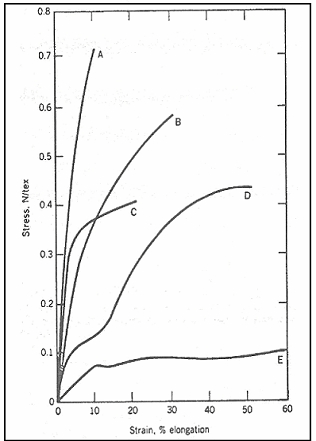 Typical stress strain curve for PET fibers
