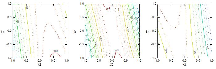 (3) Abrasion at Spacing (mm) (a) 10 (b) 14 (c) 18