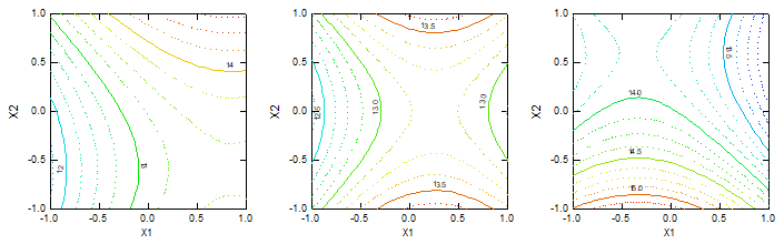 (3) Bursting at Spacing (mm) (a) 10 (b) 14 (c) 18