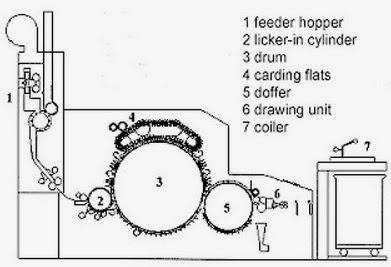 Carding Machine Diagram