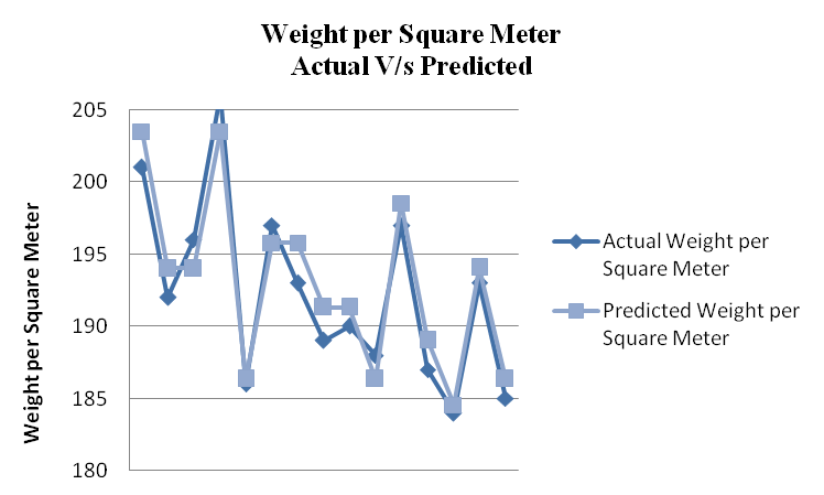Weight per Square Meter