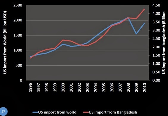 Import of USA from the world