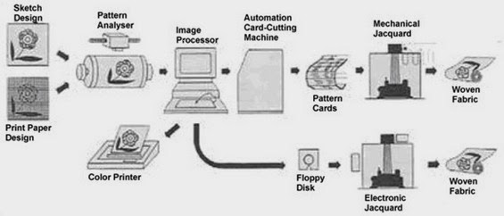 sketch jacard design process on image processor