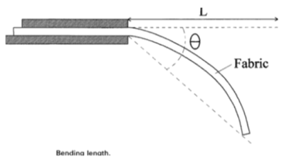 Fabric stiffness test diagram