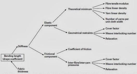 Some factors contributing to fabric drape behaviour
