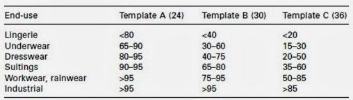 Drape coefficients (%)