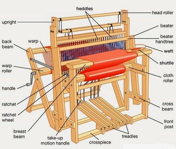 basic parts of a weaving loom