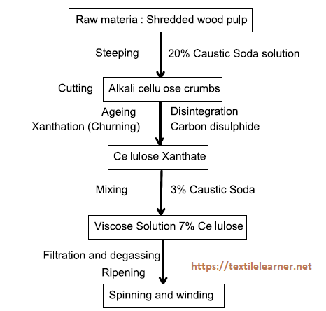 Flow chart of viscose rayon fiber manufacturing
