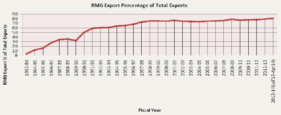 RMG Export Percentage of Total Exports