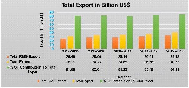 RMG and Total Export of Bangladesh