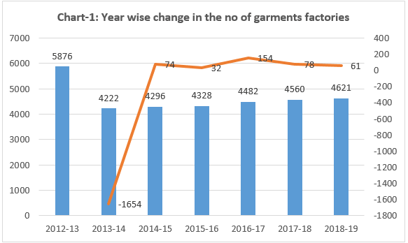 Year wise change number of garment factories in Bangladesh