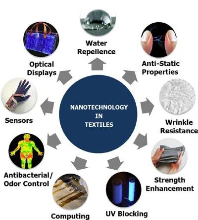 Nanotechnology in textile finishing