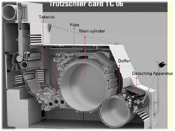 Trutzschler card TC 06