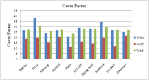 Cover factor chart of different types of woven fabric