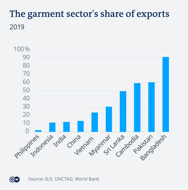 garment sector share of exports