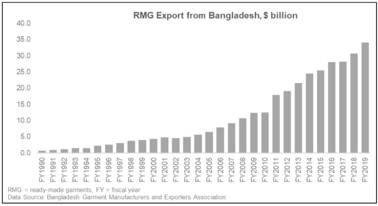rmg export from bangladesh