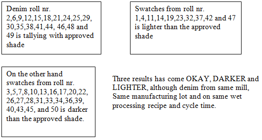 Blanket test of denim stage 3