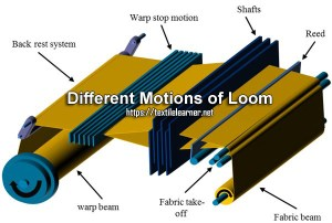 Different Motions of Loom