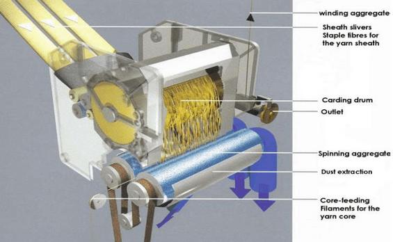 DREF-2000 friction spinning system
