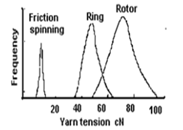Spinning tension for DREF ring and rotor yarns