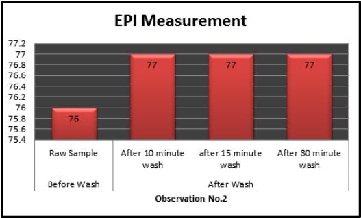 Bar charts of EPI measurement