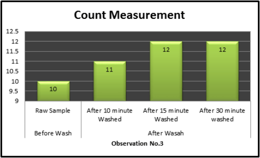 Bar charts of weft Count Measurement2